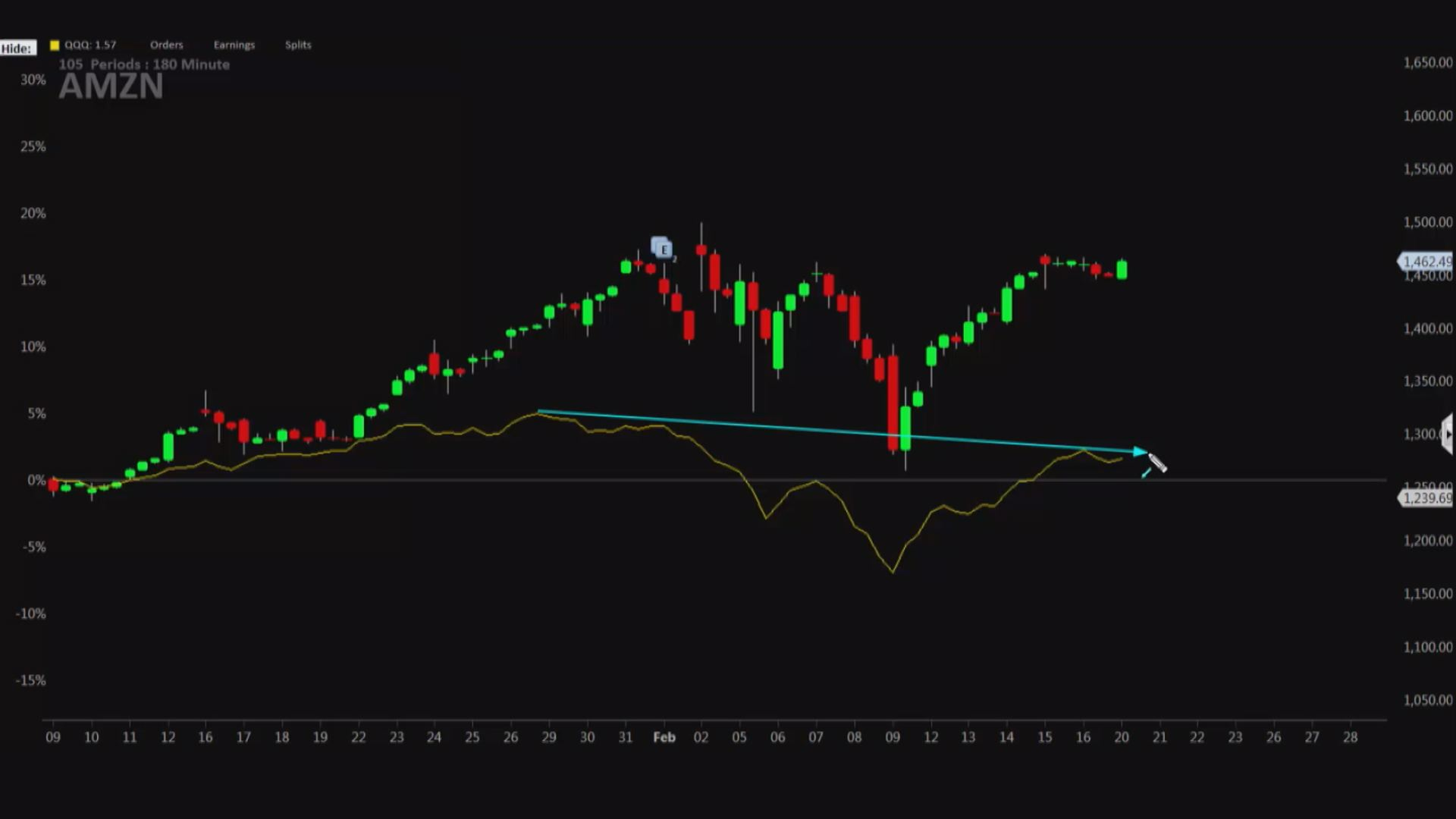 ... of what we\u0027ve lost since Jan. 26\  he said Tuesday on CNBC\u0027s\ Trading Nation.\  \ But we can see that Amazon is knocking on the door here for a breakout.\  & Amazon is \u0027knocking on the door\u0027 for a breakout to $1500 says trader