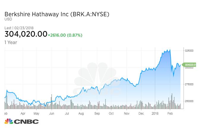 Buffett: Berkshire got $29B from new tax code