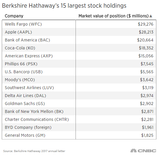berkshires largest positions also include wells fargo and bank of america shares the letter said the company had stock holdings totaling 1705 billion in