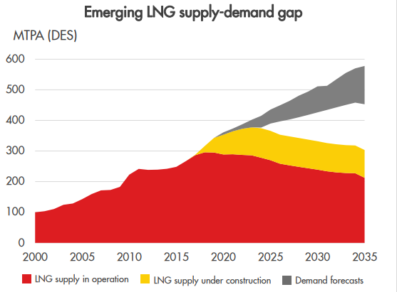 Shell Warns Of Lng Shortage As Demand For Liquefied Natural Gas Booms