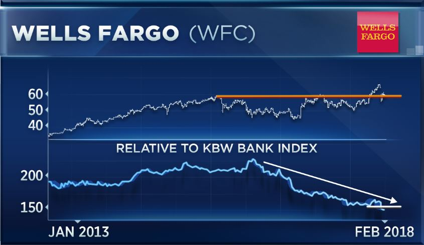Wells fargo option trading levels