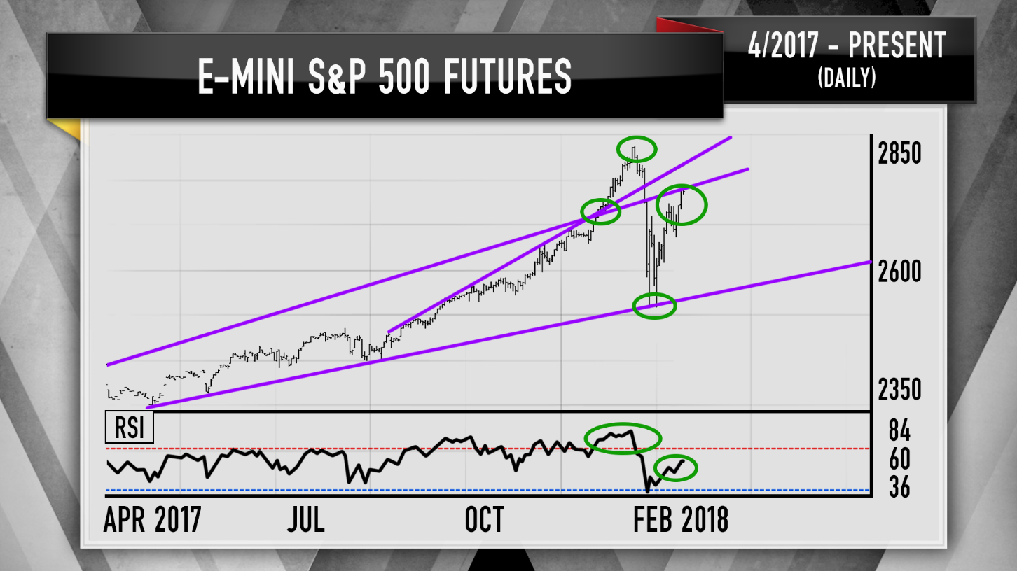 Although there are other E-mini contracts, E-mini is normally the abbreviation of E-Mini S&P , with the ticker symbol ES. Essentially, it is a stock market index futures contract listed on the Chicago Mercantile Exchange (CME).