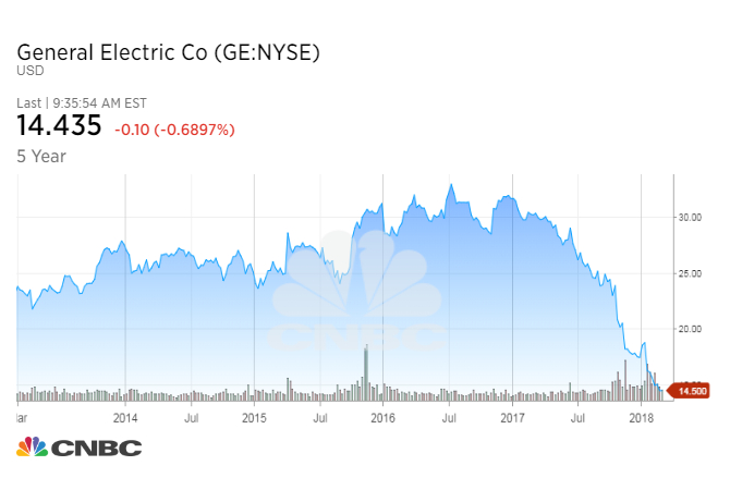 an analysis of ge restructuring efforts Sony's restructuring efforts in 1999 were well capability of large business conglomerates like ge and similar to restructuring sony analysis.