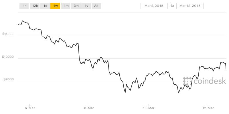 Investors bullish on bitcoin now that the 'Tokyo Whale' has stopped selling