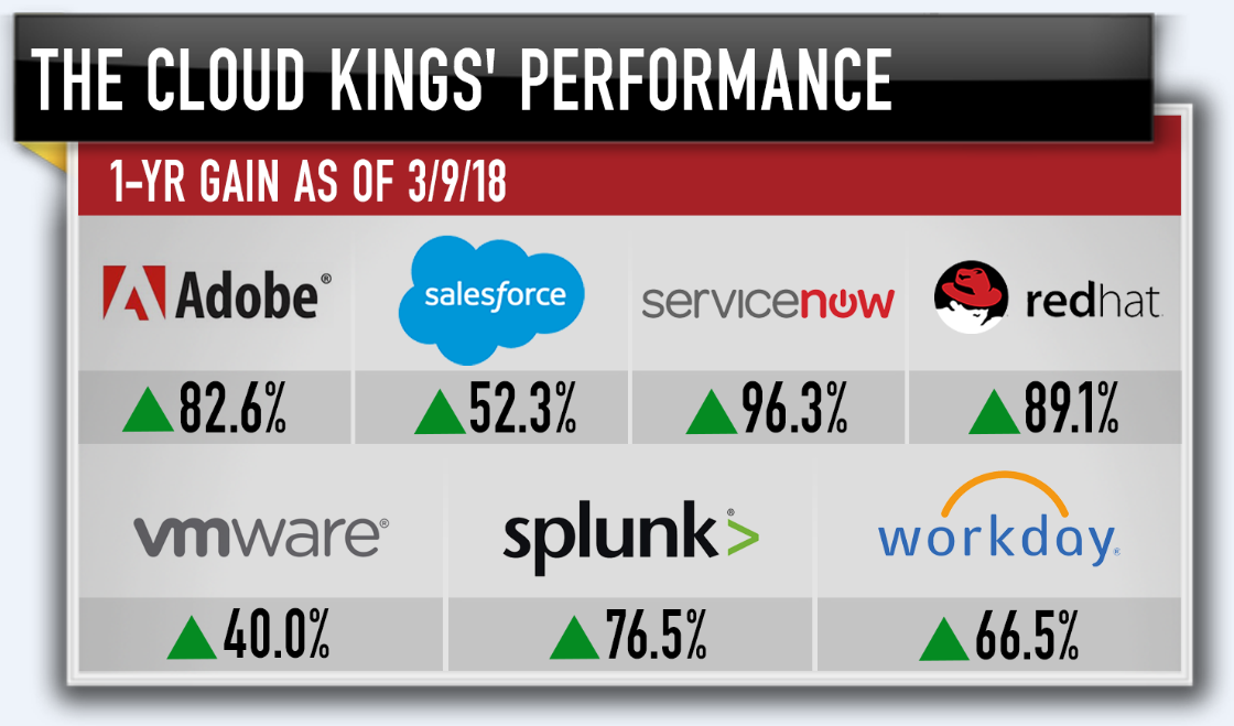 Cramer Introduces The Cloud Kings Techs Hottest New Stock Group