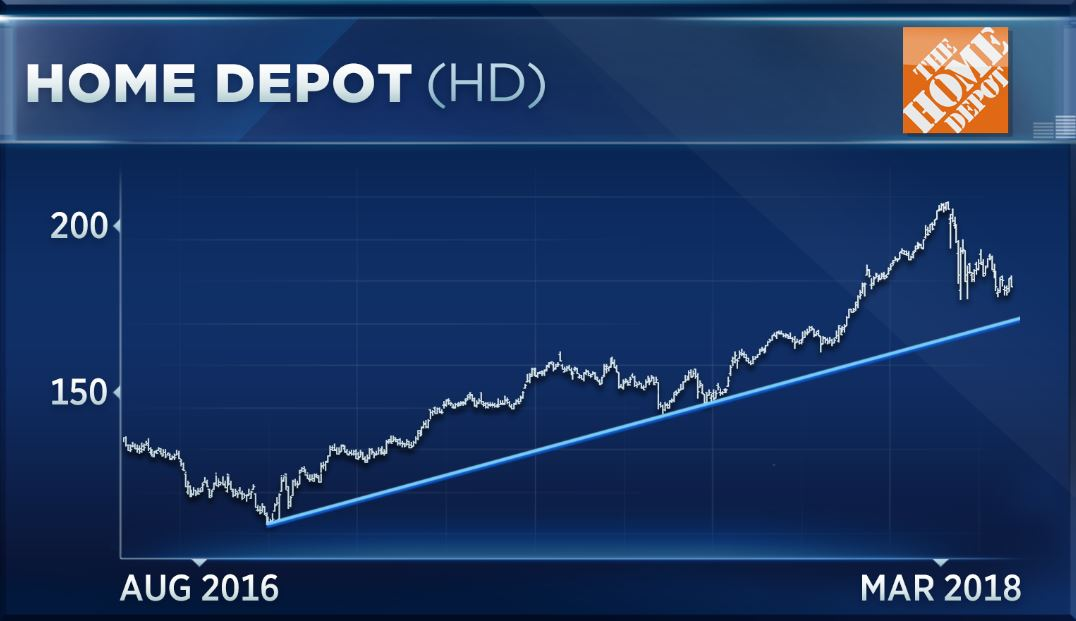Lagging Dow Stock Home Depot In A Correction Could Run Into More