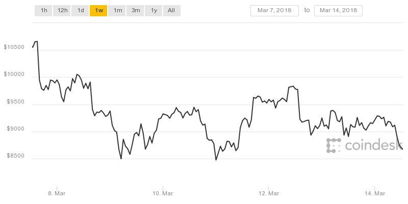 bitcoin 1 day chart