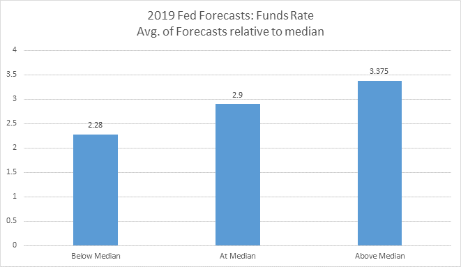 How the Fed's outlook could be worrisome for markets