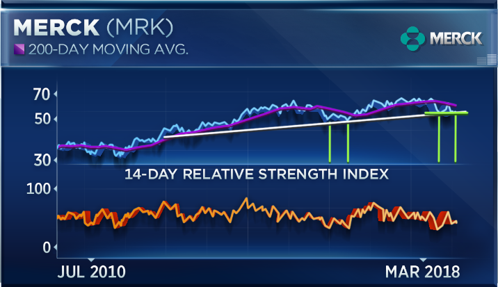 5 Dow Stocks Are In Bear Market Territory Why Merck And Ge May Be