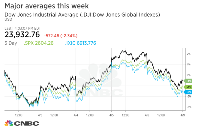 Dow Plunges More Than 500 Points As Trade War Fears Rattle Wall Street