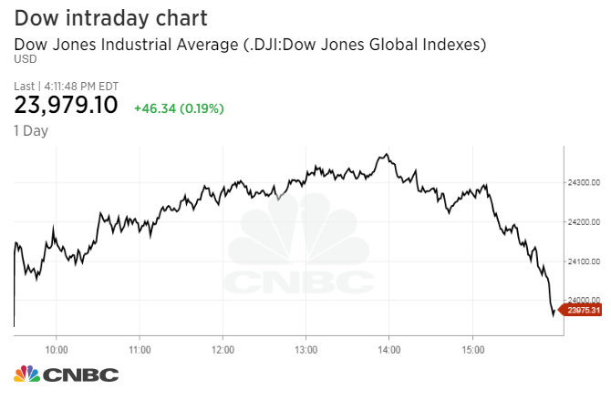 Dow's 400-point rally is nearly erased in final hour on report of FBI raid of Trump's lawyer