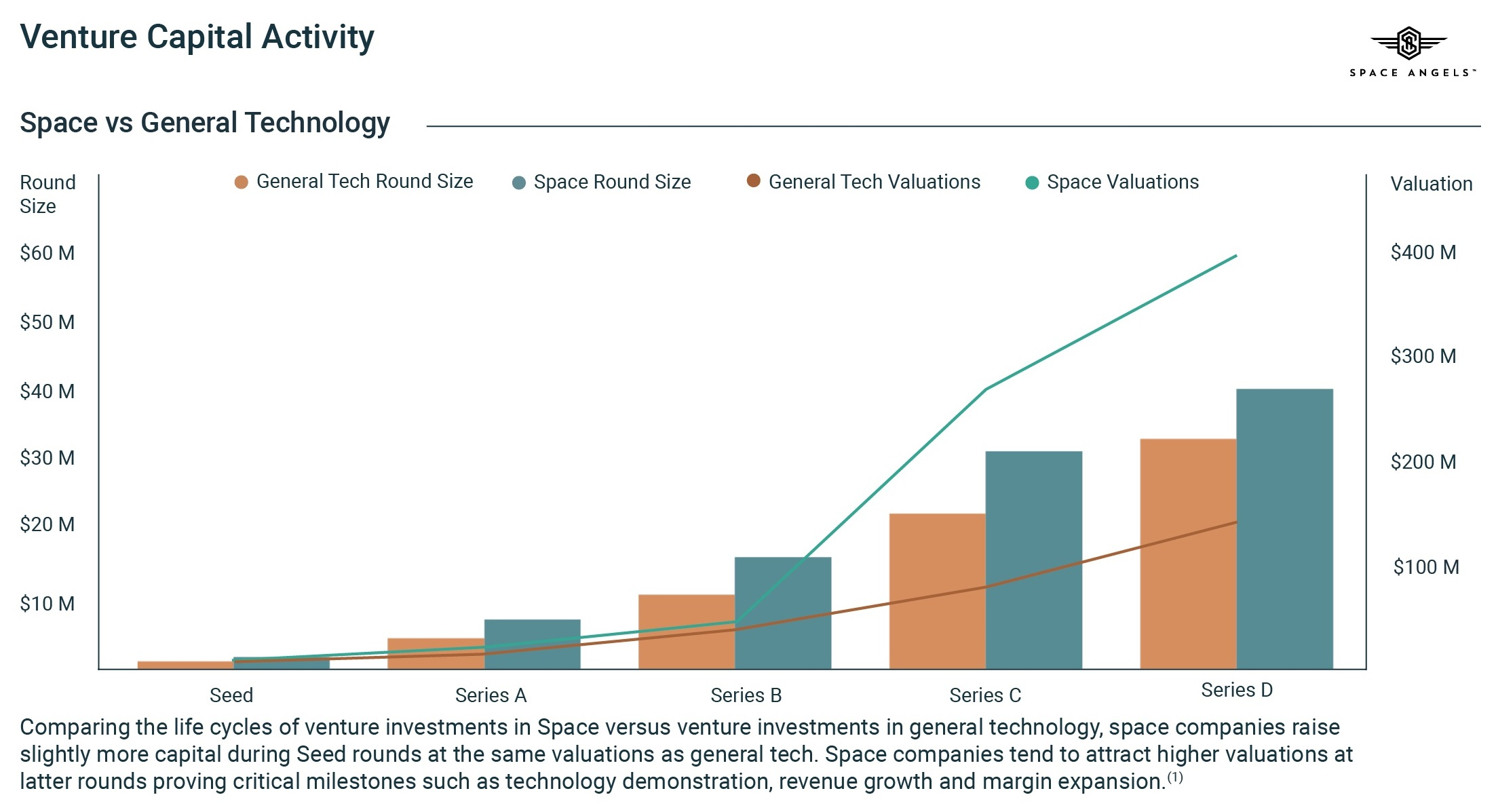 9457f082a8b7 The firm found that space companies tend to raise more money during early  stages of investment