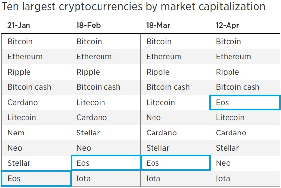 Largest cryptocurrency by market capitalization