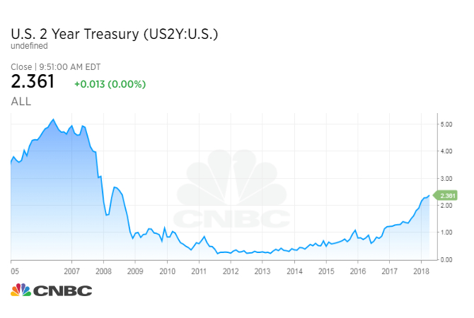 Two-year Treasury yield rises to highest since September 2008