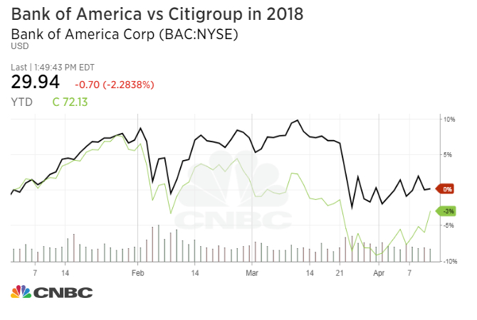 Bank of America q1 earnings beat on strong loan growth, lower taxes