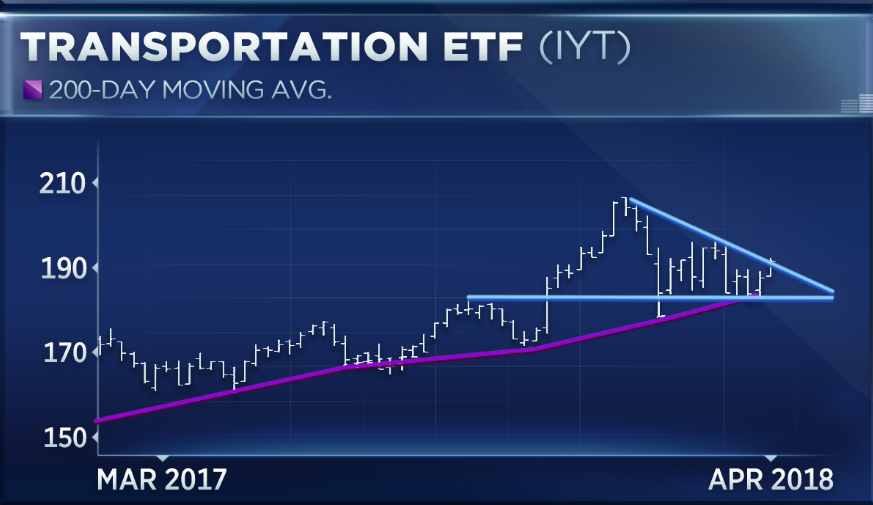 Chart shows transports are about to power higher, Oppenheimer says