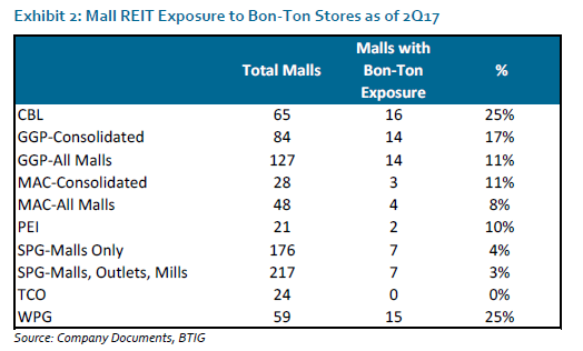 A Bon-Ton liquidation jeopardizes US mall owners already in trouble