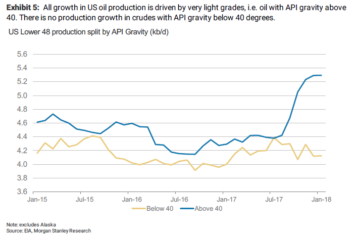 Shale oil has a refining problem and Morgan Stanley smells