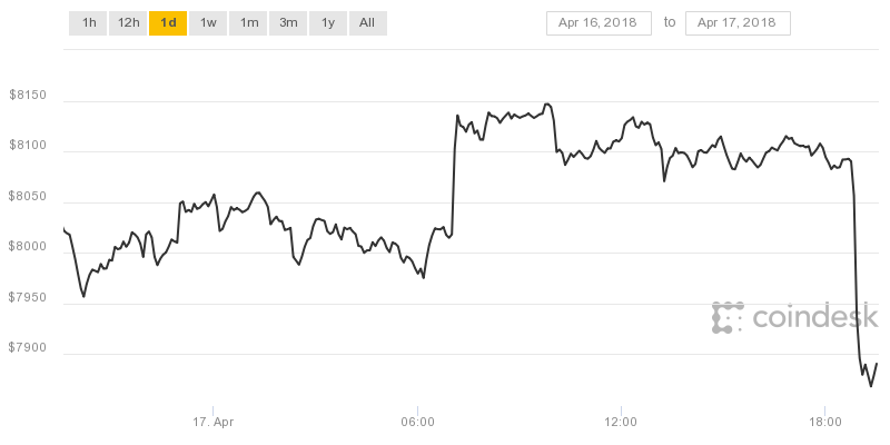 Bitcoin Tax Day rally is apparently not happening as price drops below $8000