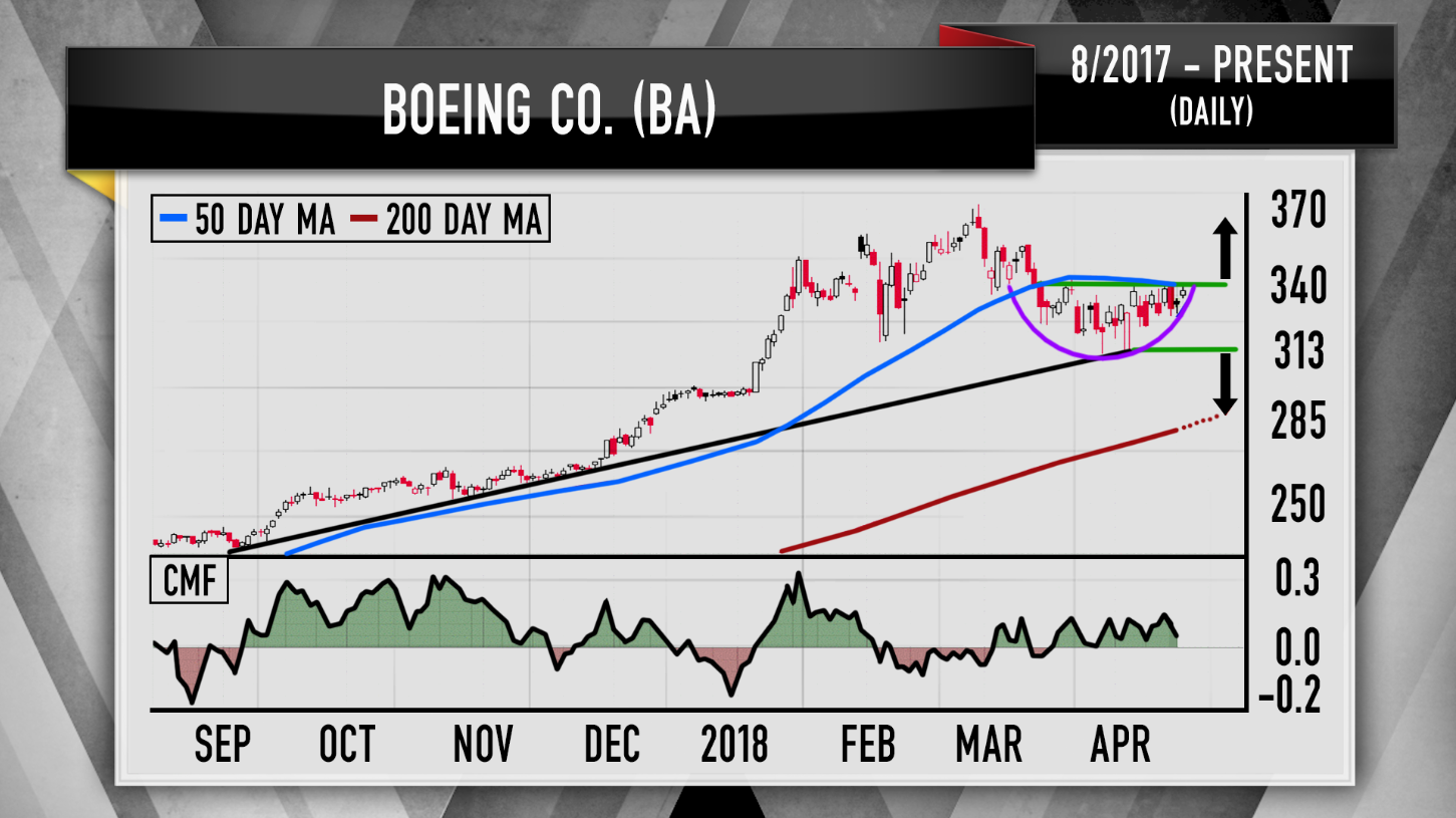 Cramer Boeing Raytheon Charts Show Defense Stocks Still Have Upside