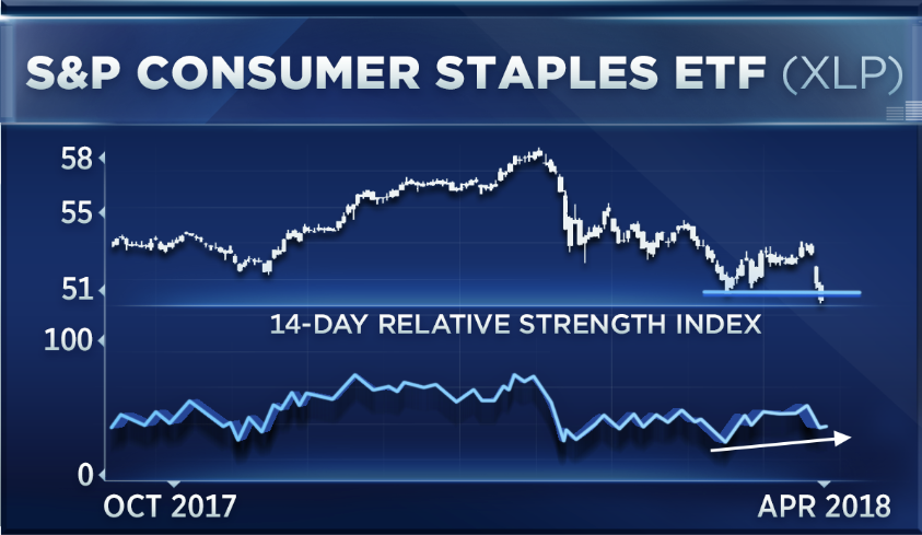 Another Steep Sell Off In Consumer Staples Has This Trader Worried