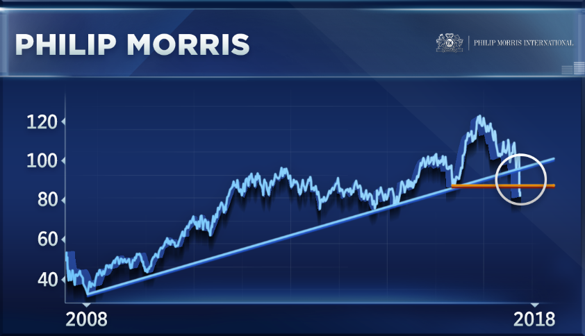 High Yielding Stock Philip Morris Hit Hard And May See More Downside