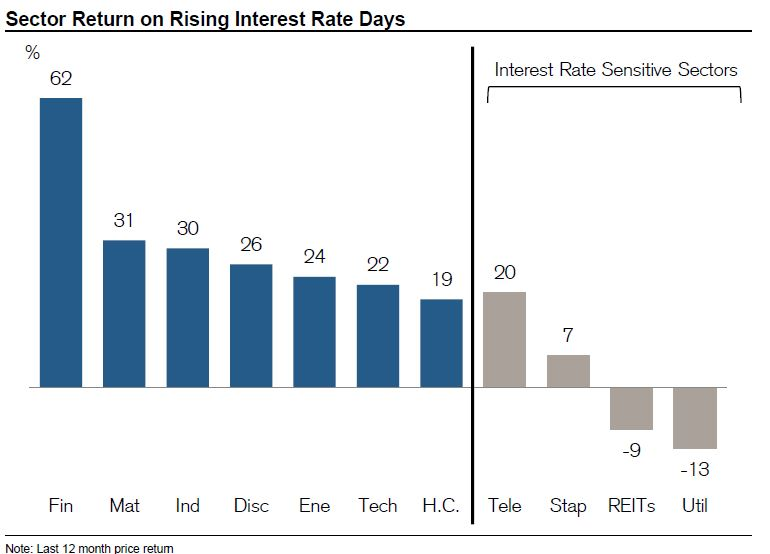 Mathematically, these stocks should be on top when interest rates rise