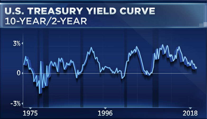 The 10 Year Yield At 3 Percent Is Here To Stay Analyst Says