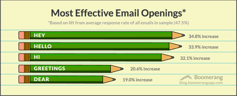 The best way to start and end your emails a salutation on follow up replies seems to be increasingly common it looks like you are best off including an opening at least in your initial email m4hsunfo