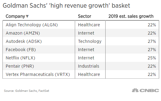 Goldman: These 7 growth stocks — including Amazon — should rally even in a flattish market