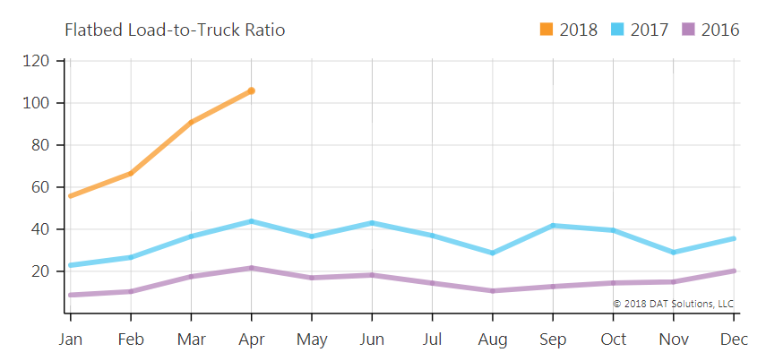 Inflation is coming to the US economy on an 18-wheel flatbed