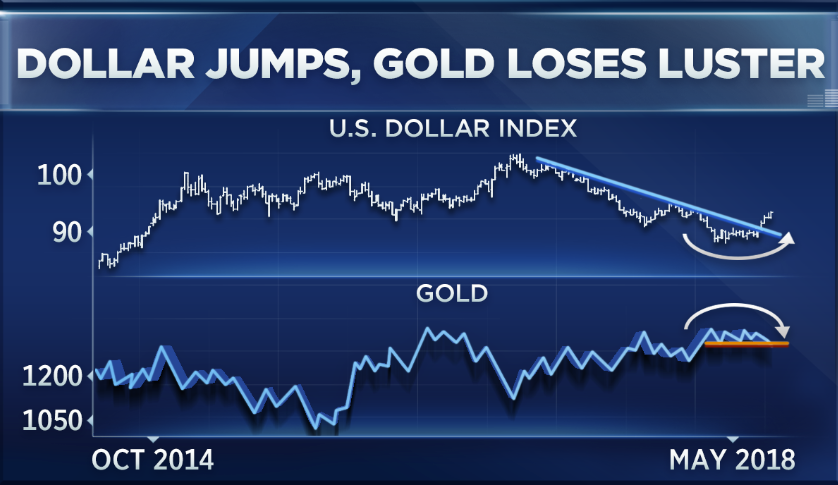 Strange Divergence In Gold And Oil Could Spell More Gains For Stocks