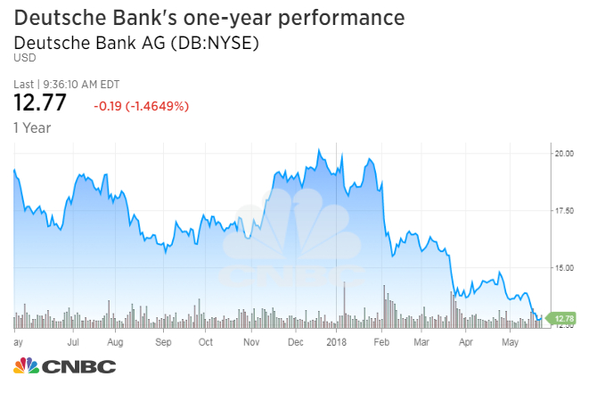 Deutsche Bank Will Scale Back Its Us Presence Report