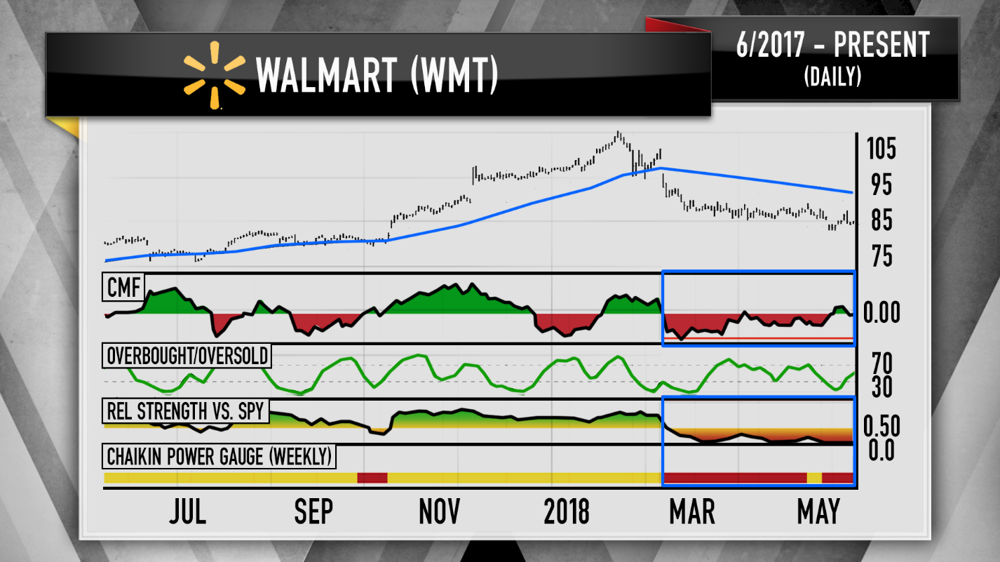 Cramers Charts Suggest Investors Buy Akamai And Sell Walmart
