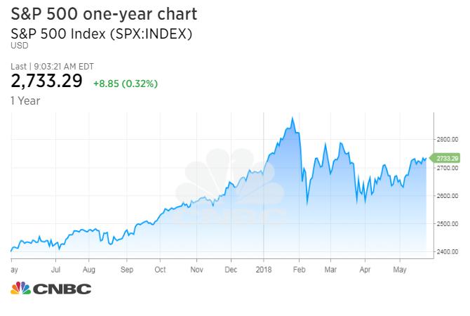 Jp Morgan Stock Quote   Jp Morgan Charts Show New Market Highs Coming Soon Led By Banks