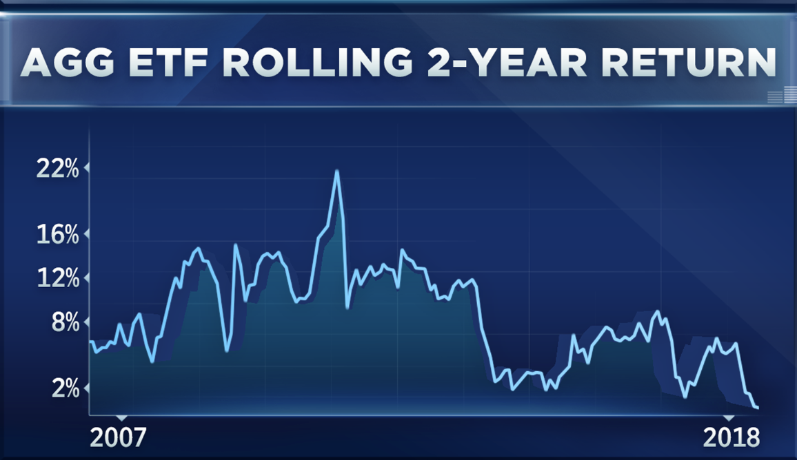 Charts Show The Largest Bond Etf Is On Track For Its Worst Year Ever