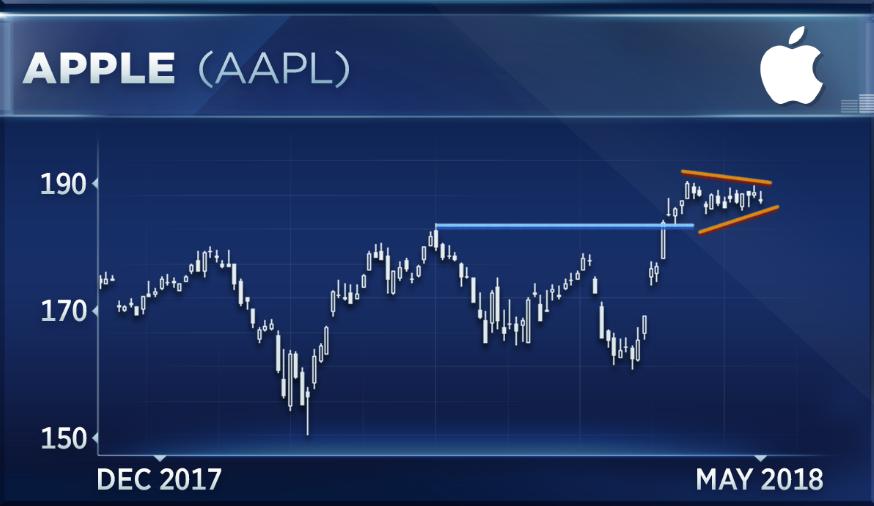 Apple chart has me bullish for three reasons, says technician