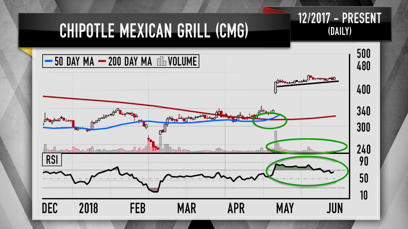 Cramer Chipotle Del Taco El Pollo Loco Charts Track Dining Comeback