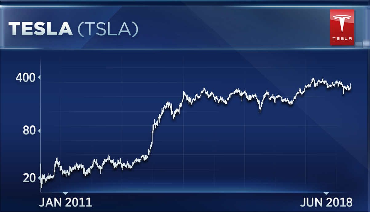 Tesla will see at least another 26 percent rise, technical analyst says