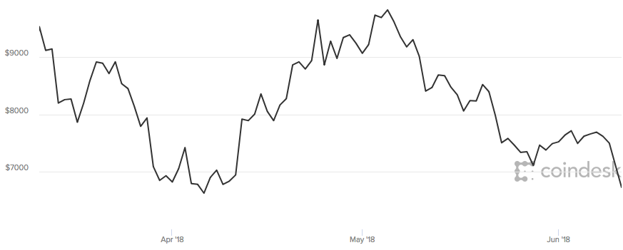 Bitcoin tumbles 10% after news of South Korea crypto exchange hack