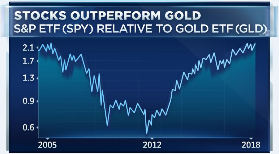 stocks are beating gold by the widest margin in 13 years