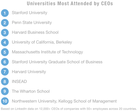 The No  2 school for graduating CEOs is Penn State, not Harvard or MIT