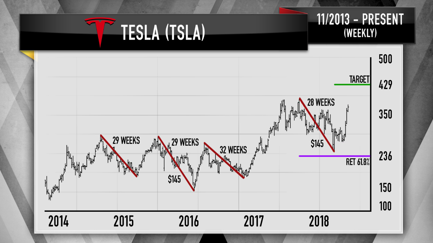 Cramer: Tesla's stock still has more upsidejust use the right chart