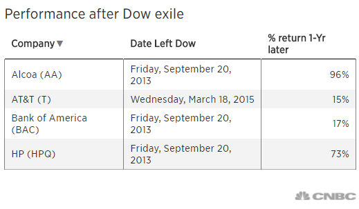 General Electric Shareholders Should Rejoice At The Dow Removal