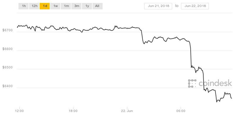 Bitcoin tumbles 8% after Japan watchdog orders exchanges to beef up practices against money laundering