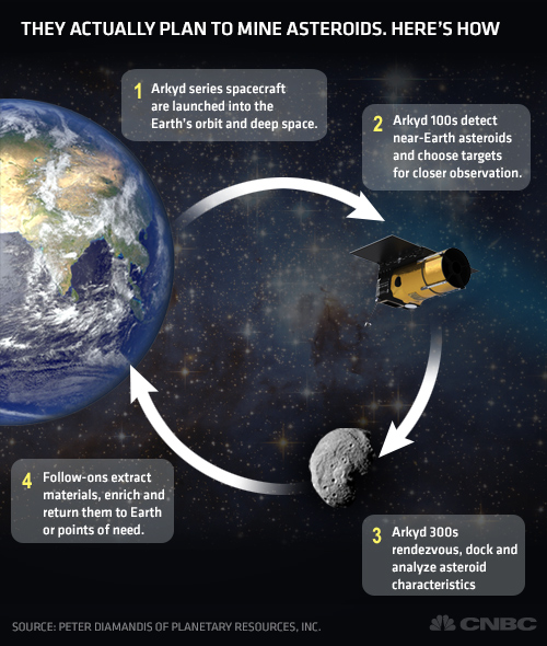 How they plan to mine Asteroids   Planet Infowars