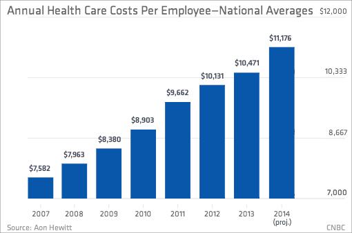 Single-Payer National Health Insurance
