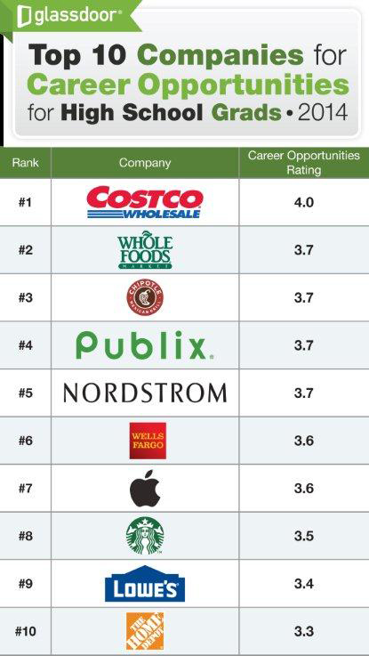 The 10 best companies for high school grads | Nightly