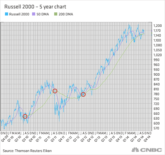 Time To Worry? Russell 2000 Hits 'death Cross