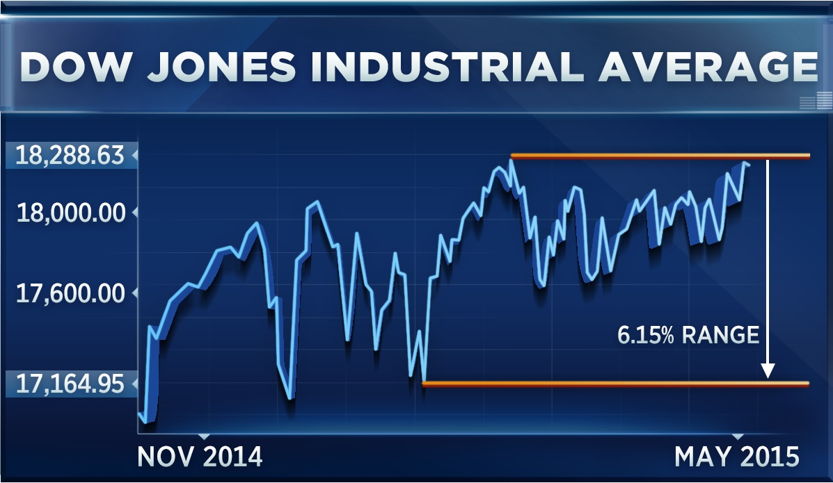 Dow jones year to date